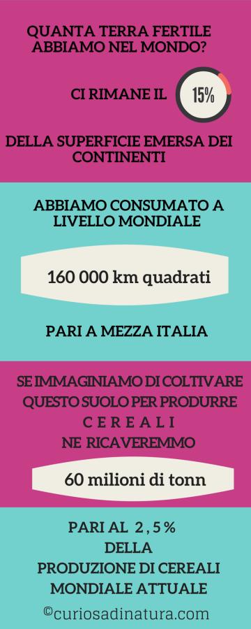 infografica_consumo_suolo